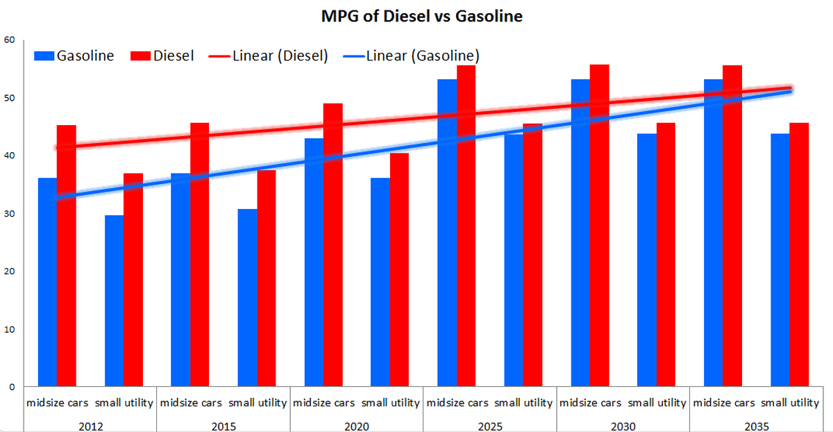 Diesel Vs Gas Which Is The Better Fuel And Vehicle For Your Money The Motley Fool