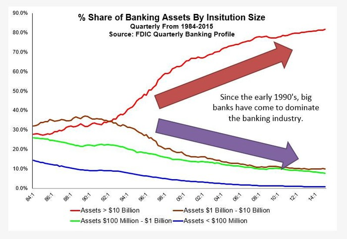 pretty nice d2cf3 529df As these large banks have grown larger and more powerful, the total number  of banks in the U.S. has declined precipitously.