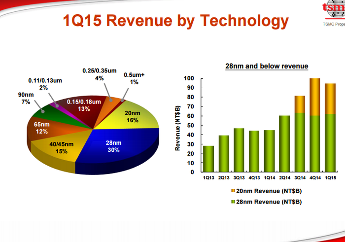 What Happens to Old Intel Corporation Manufacturing Technologies