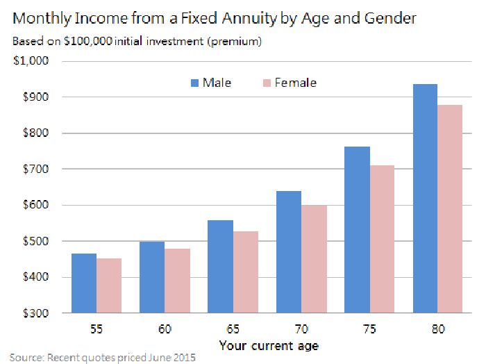fixed annuity rates dependable monthly income the motley fool