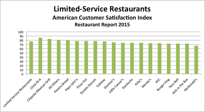 Can You Guess Which Fast Food Chain Is America S Favorite