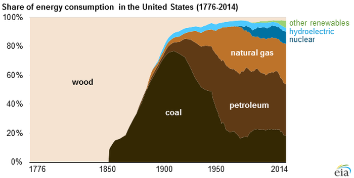 replacing fossil fuels energy evolution has happened before the