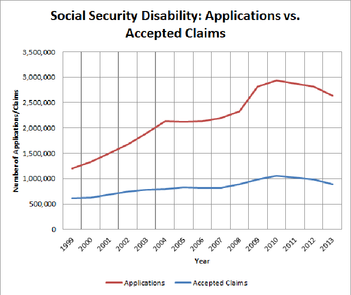 8 Reasons Your Social Security Disability Claim Was Rejected -- The