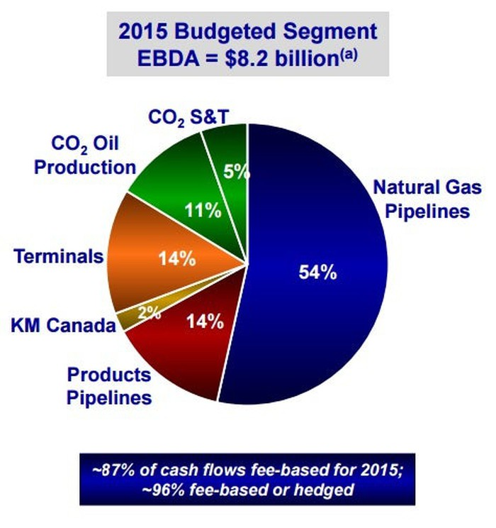 Why Kinder Morgan Keeps Buying Oil Tankers