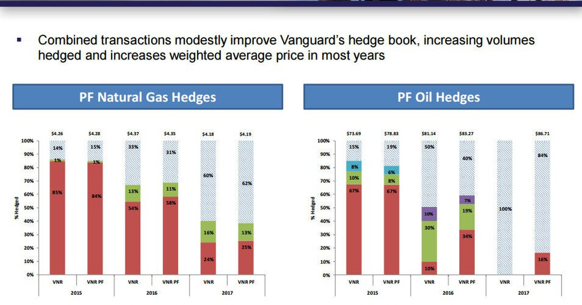 Is Vanguard Natural Resources, LLC the Perfect MLP? | The