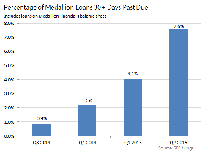 Medallion Financial Bulls are Missing the Big Picture | The