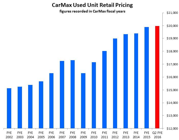 Were Carmax Inc S Second Quarter Results Really That Bad The