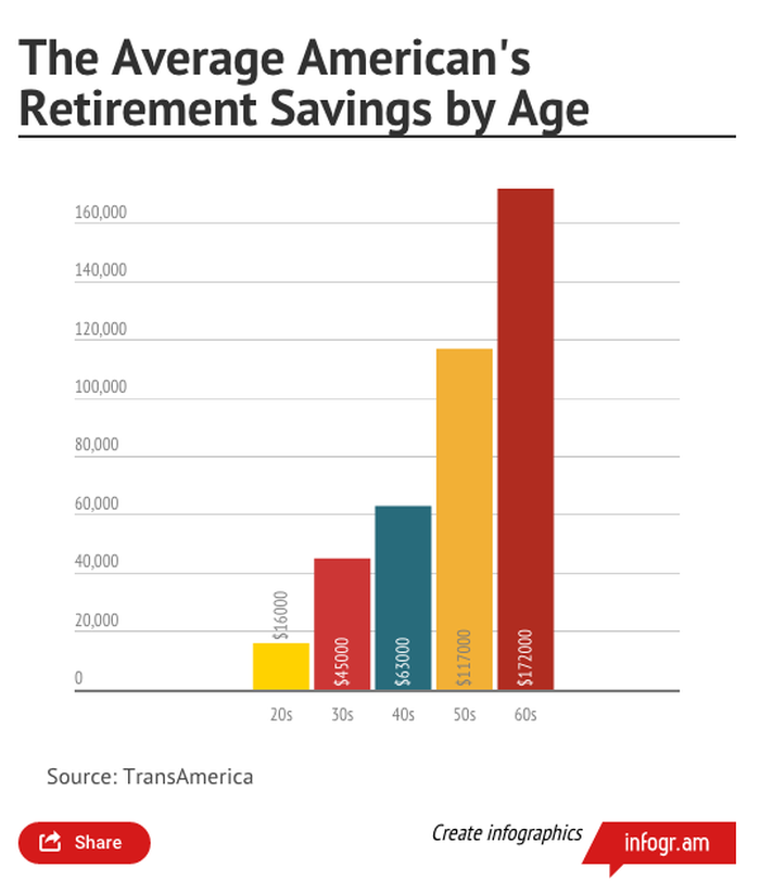 the average american s retirement savings by age and where so