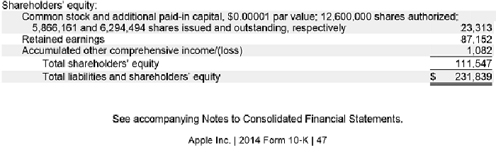 How to Calculate Stockholders' Equity for a Balance Sheet | The