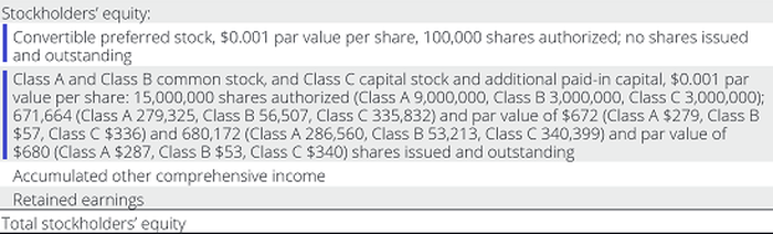 How to Calculate Stockholders' Equity for a Balance Sheet