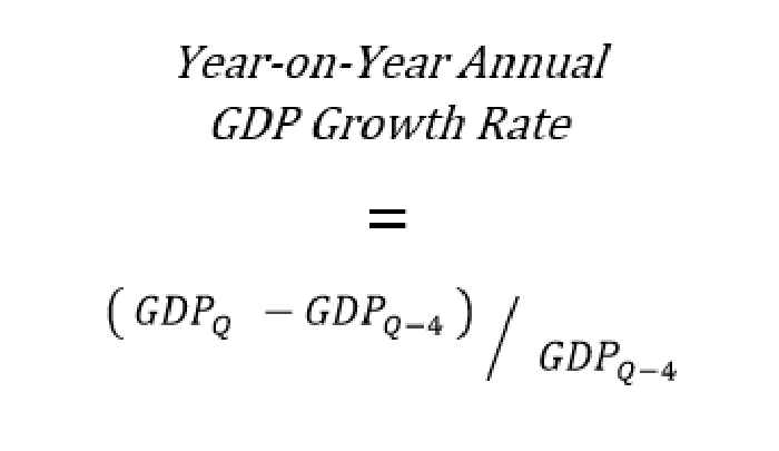 as mentioned above thats not the way in which the government reports gdp growth in the us but chinas widely followed headline gdp growth rate is a