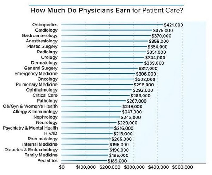 Doctors Make This Much Money  How Do You Compare? | The