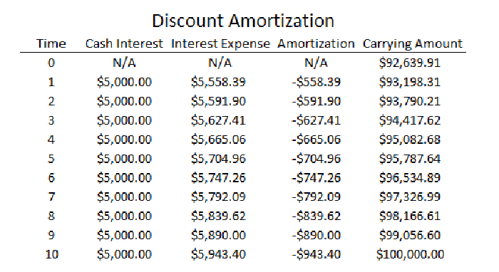 how to calculate interest expenses on a payable bond the motley fool