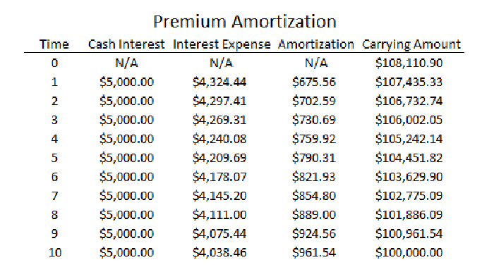 3 ways to calculate annual interest on bonds wikihow.