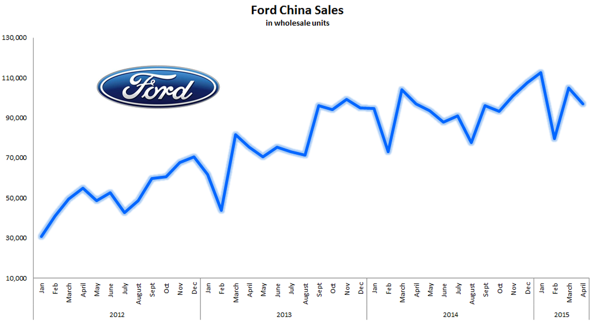 1 Major Problem Ford Motor Company Is Working To Correct The Motley Fool
