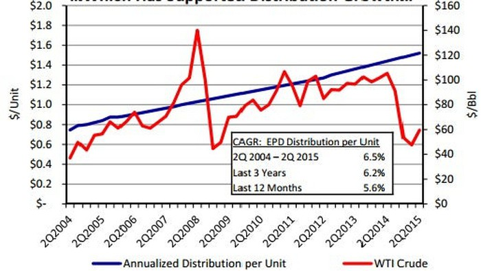 Epd Payout Growth Vs Oil Prices