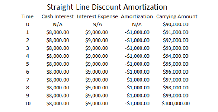 What are the difference between annual straight line amortization.