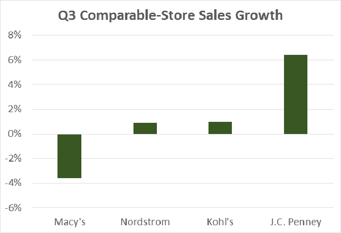 Why Kohls Is The Department Store Stock To Buy This Holiday Season