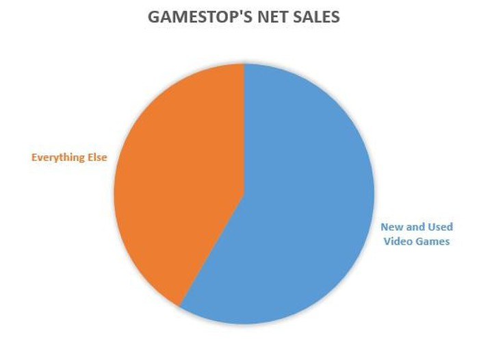 GameStop Still Doesn't Have an Answer for Digital Downloads