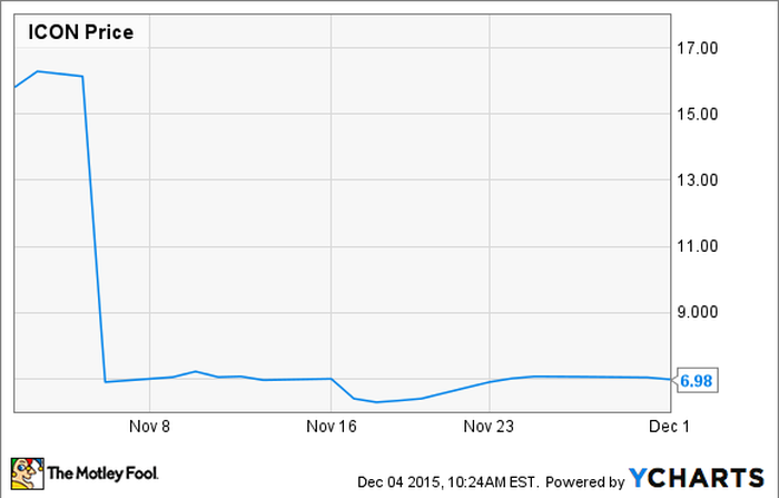 Why Iconix Brand Group, Inc  Lost Half Its Value in November