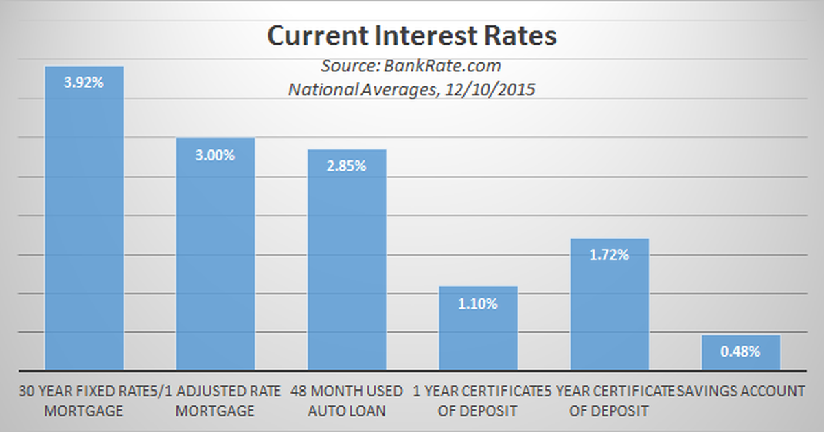 Heres Your Guide To 2016 Interest Rates The Motley Fool