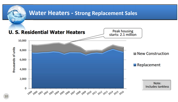 Chart of U.S. residential water heater sales over time, which shows a vast majority of sales come from replacements.