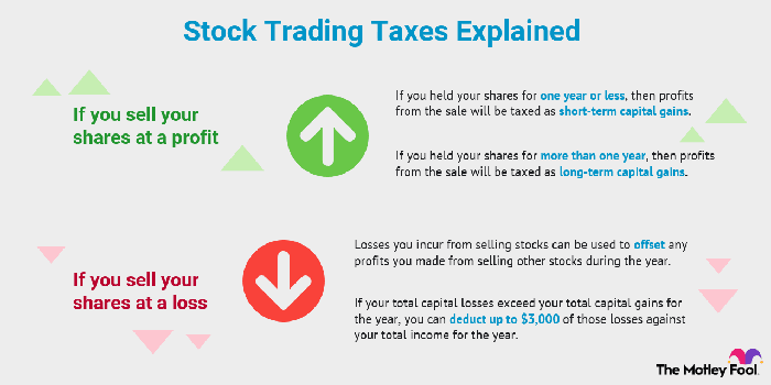 The taxes you will pay on stock trading depend on whether you sold your shares at a profit or at a loss.