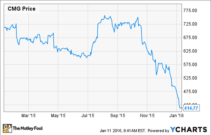3 Ways Chipotle Mexican Grill Can Win Back Consumers Trust The