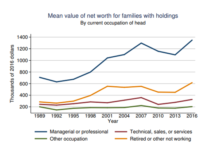 Chart showing mean net worth for families with holdings by occupation