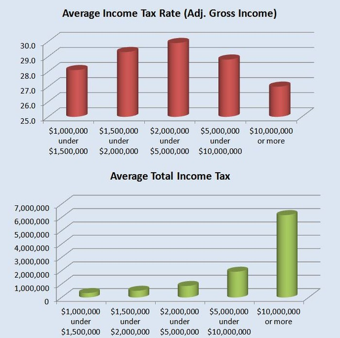 How Much Is Tax >> How Much Do Rich Americans Pay In Taxes The Motley Fool