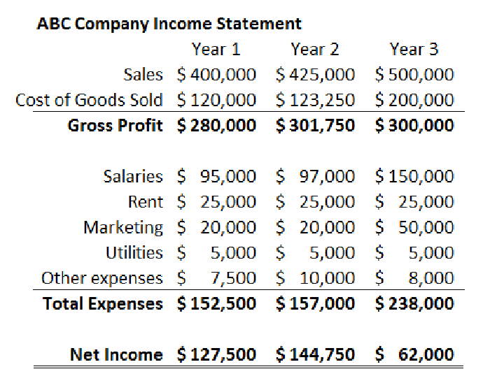 The Following Example Shows ABC Companys Income Statement Over A Three Year Period Well Use This As Starting Point To Do Vertical Analysis