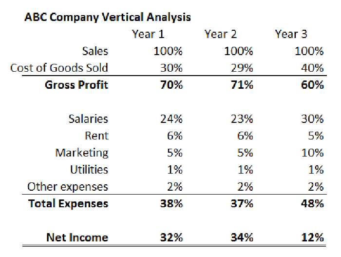 The Vertical Analysis Confirms What We Already Observed In Our Initial Review Of Income Statement And It Also Reveals Missing Driver ABC