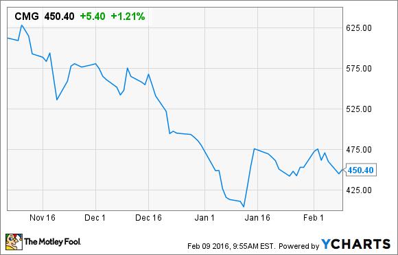 CMG stock performance chart
