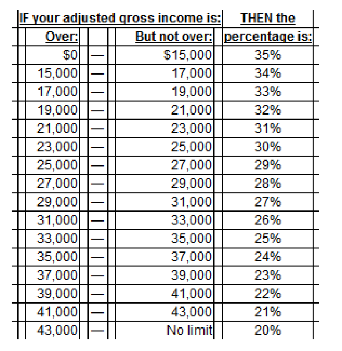 b8adb9e3 As I mentioned earlier, the credit ranges from 20% (for higher incomes) to  35% (for lower incomes), and here is the IRS chart that can help you  determine ...