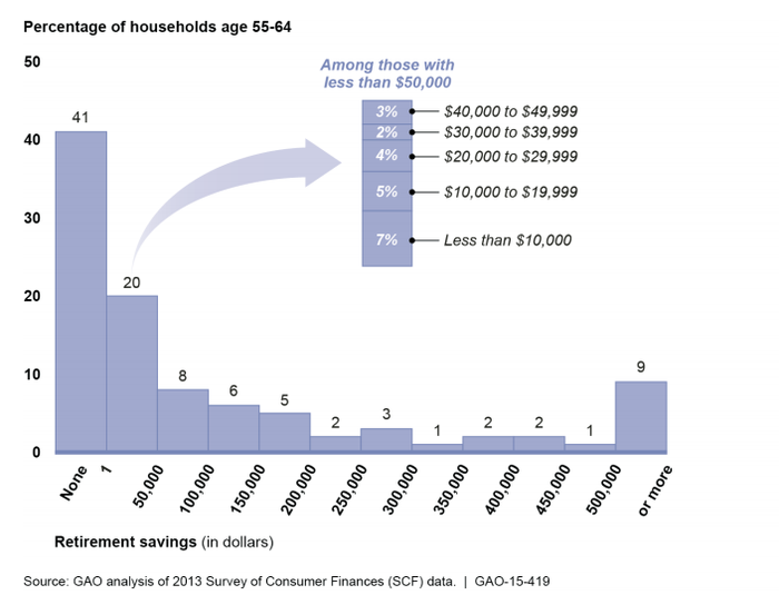 The Average American Household Approaching Retirement Has This Much