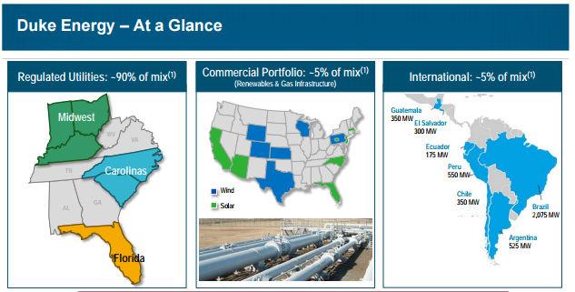 How Risky Is Duke Energy Corporations Stock The Motley Fool