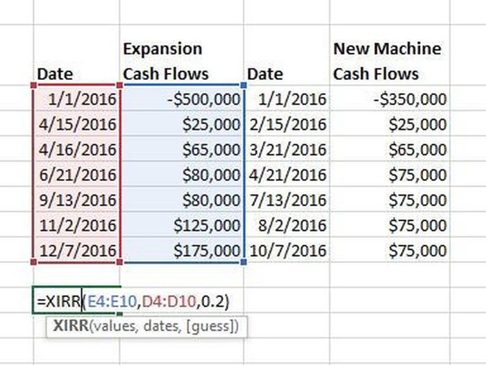 How To Calculate Irr With Unequal Timing Of Cash Flows The