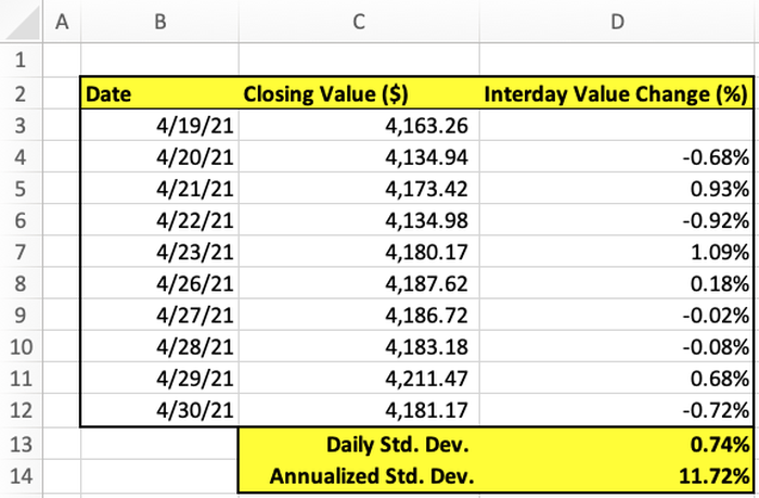 Calculating Volatility in Excel.