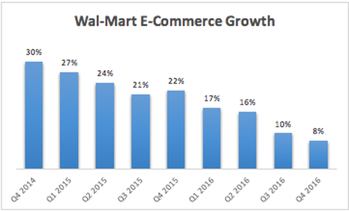 Wal-Mart Stores Inc's Biggest Weakness in One Chart | The