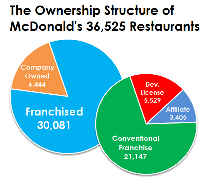 What Percentage Of Mcdonald S Restaurants Are Owned By