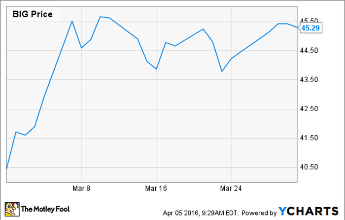 Why Did Big Lots Inc. Stock Jump 12% in March? | The ...