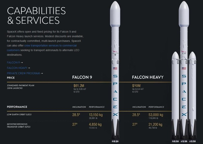 How Profitable Is SpaceX? How Much More Profitable Will It Become?
