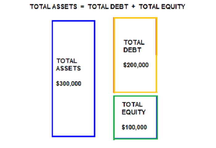 How to Calculate the Debt Ratio Using the Equity Multiplier -- The