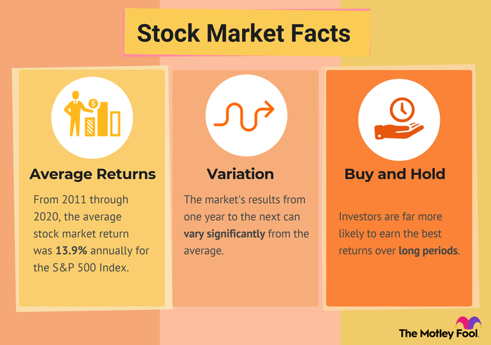 Infographic of stock market facts including variation, buy and hold strategy and the average return.