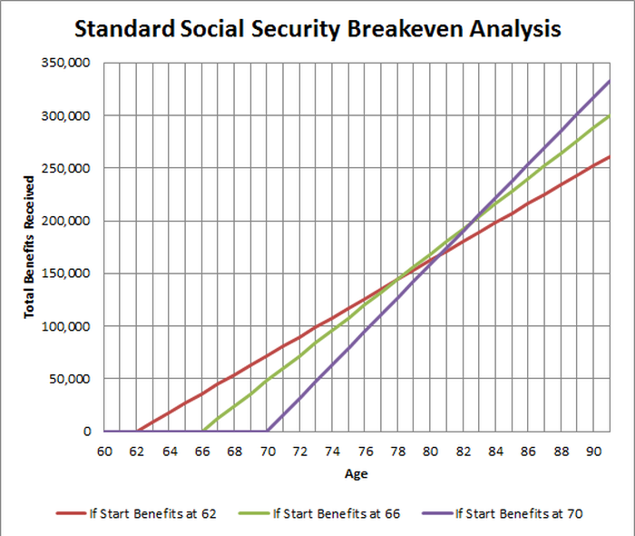 benefits of using break even analysis