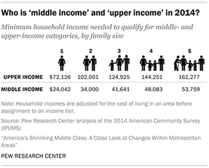 Minimum household income needed to qualify for middle- and upper-income categories, by family size