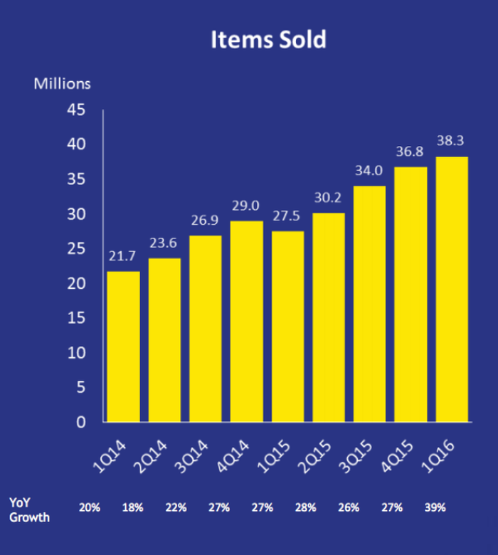 A chart showing an increasing number of items sold