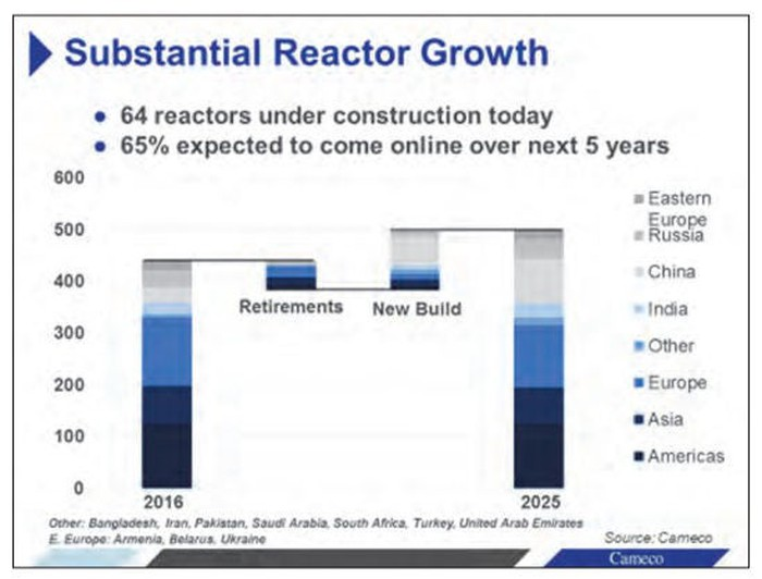 New reactors are set to easily outpace reactor closures out to 2025, pushing up demand for uranium.