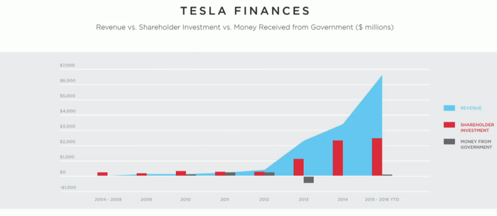And Federal Governments Over The Years Vast Majority Of Tesla S Funding Has Come From Growing Revenue External Capital Raises Investors
