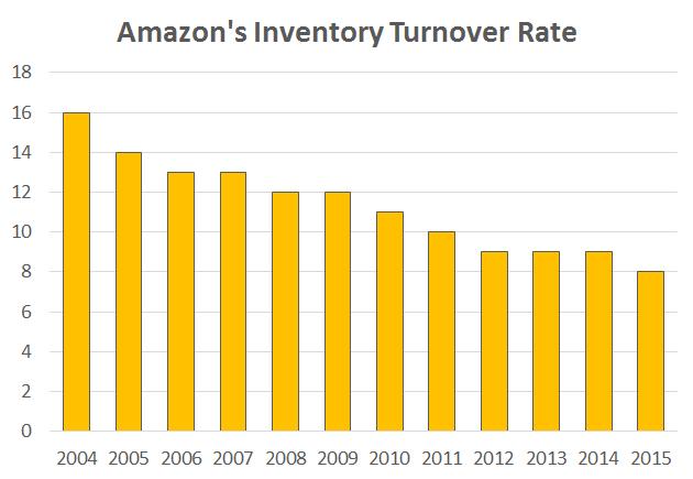 amazon turnover